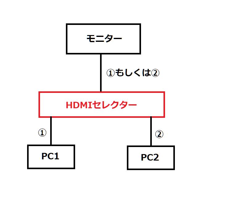 HDMI切替器構成図